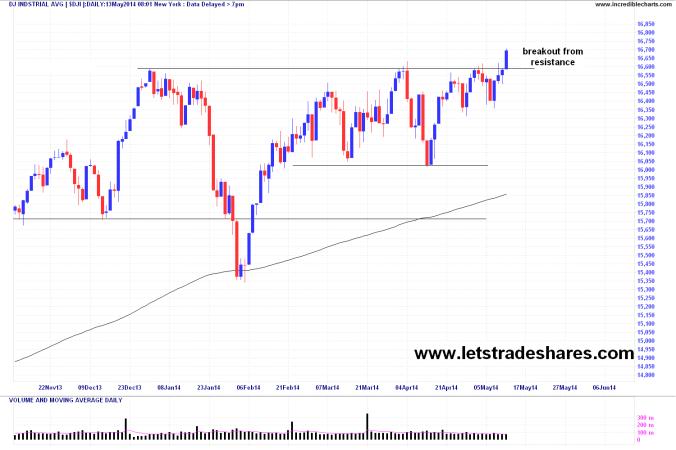 Dow Jones Index May 12
