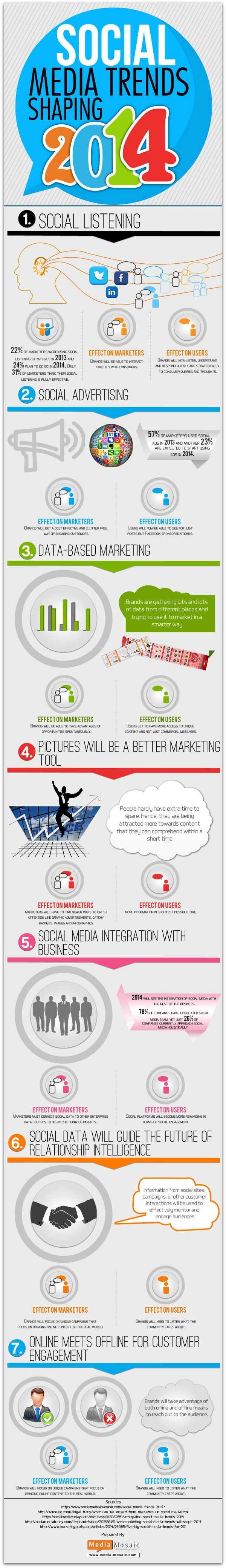 Social_Media_Trends_for_2014_Infographic